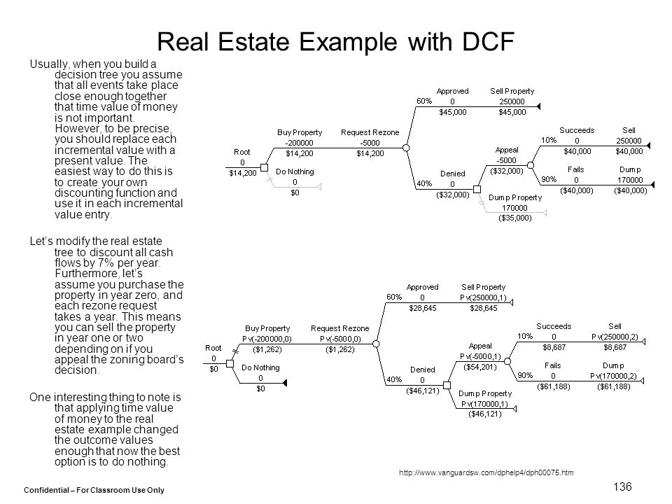 Confidential – For Classroom Use Only 136 Real Estate Example with DCF Usually, when you build a decision tree you assume that all events take place c