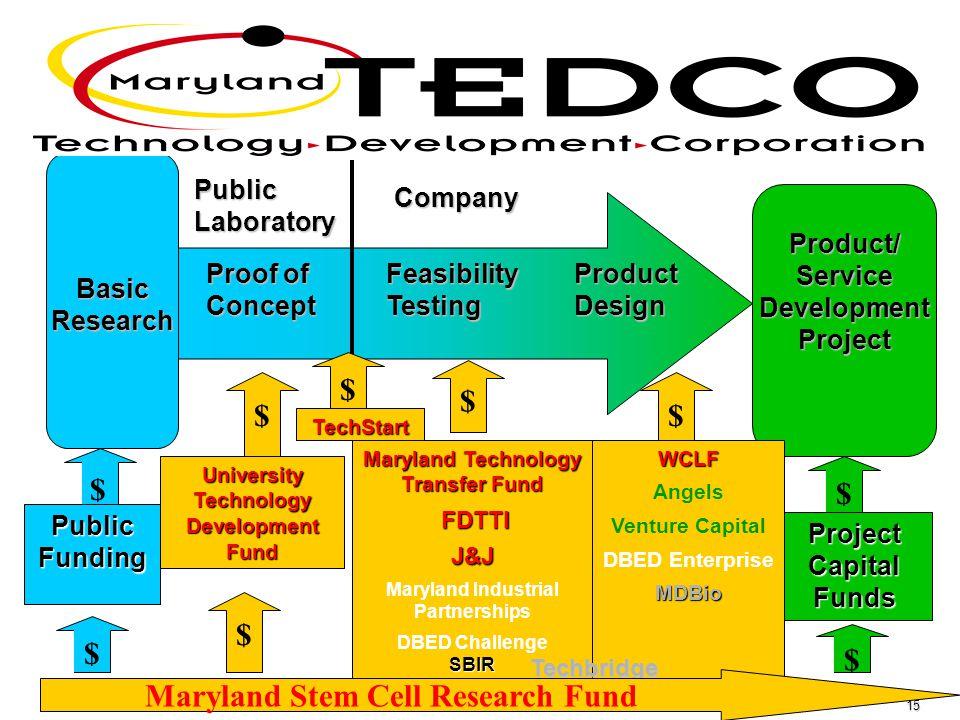 15 Confidential - for classroom use only ProjectCapitalFunds $ University Technology Development Fund $ Maryland Technology Transfer Fund FDTTI FDTTIJ