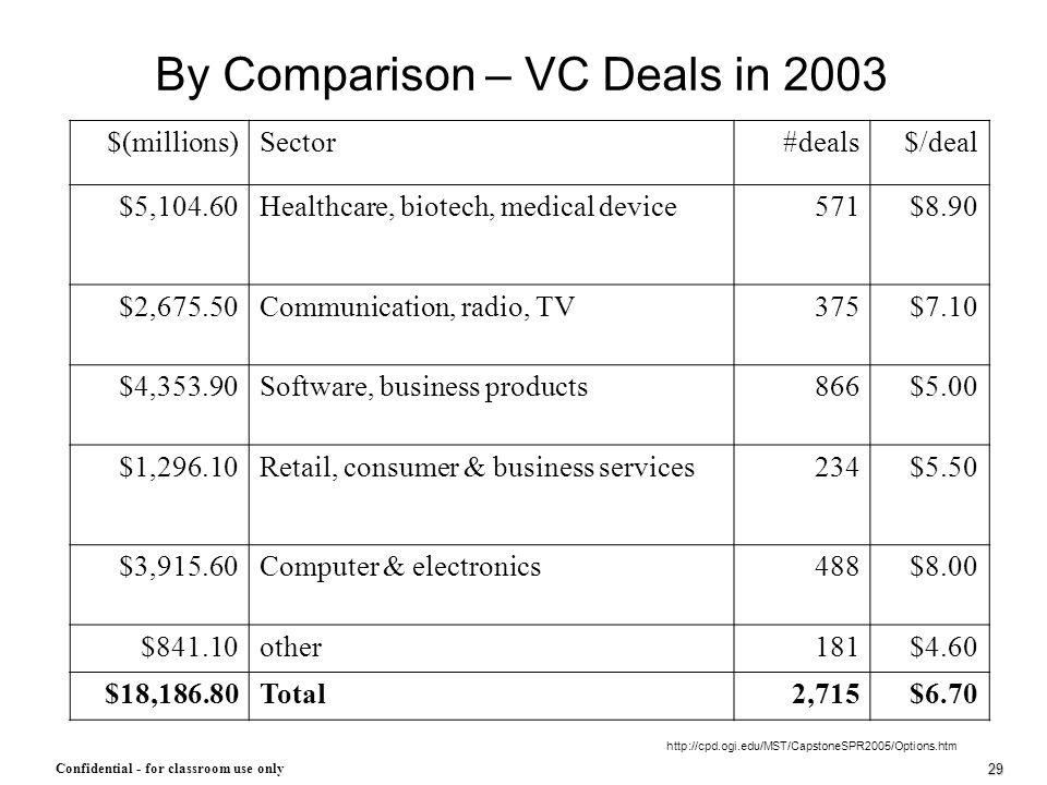 29 Confidential - for classroom use only By Comparison – VC Deals in 2003 $(millions)Sector#deals$/deal $5,104.60Healthcare, biotech, medical device57