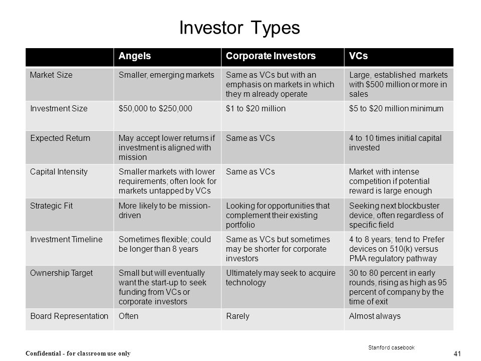 41 Confidential - for classroom use only Investor Types Stanford casebook AngelsCorporate InvestorsVCs Market SizeSmaller, emerging marketsSame as VCs