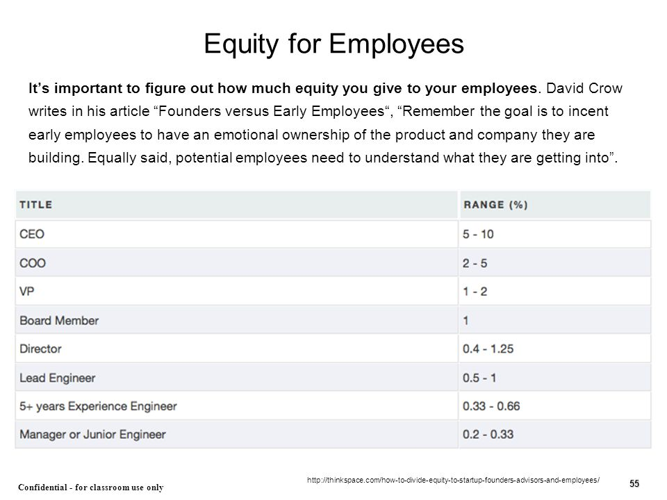 """55 Equity for Employees It's important to figure out how much equity you give to your employees. David Crow writes in his article """"Founders versus Ear"""