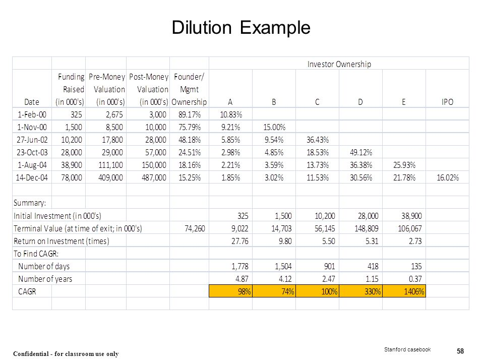 58 Confidential - for classroom use only Dilution Example Stanford casebook