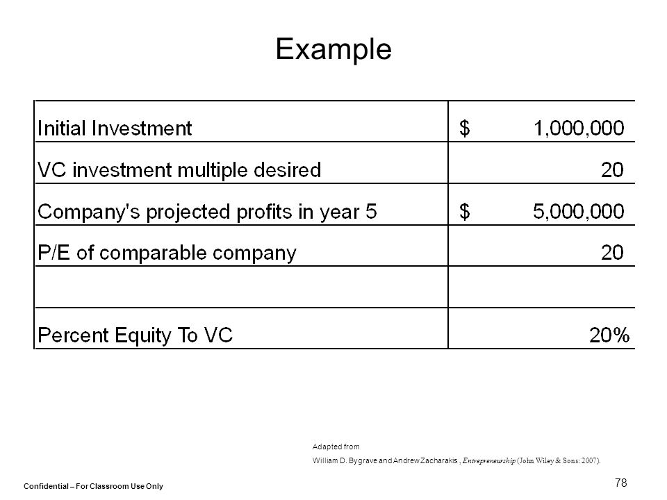 Confidential – For Classroom Use Only 78 Example Adapted from William D. Bygrave and Andrew Zacharakis, Entrepreneurship (John Wiley & Sons: 2007).
