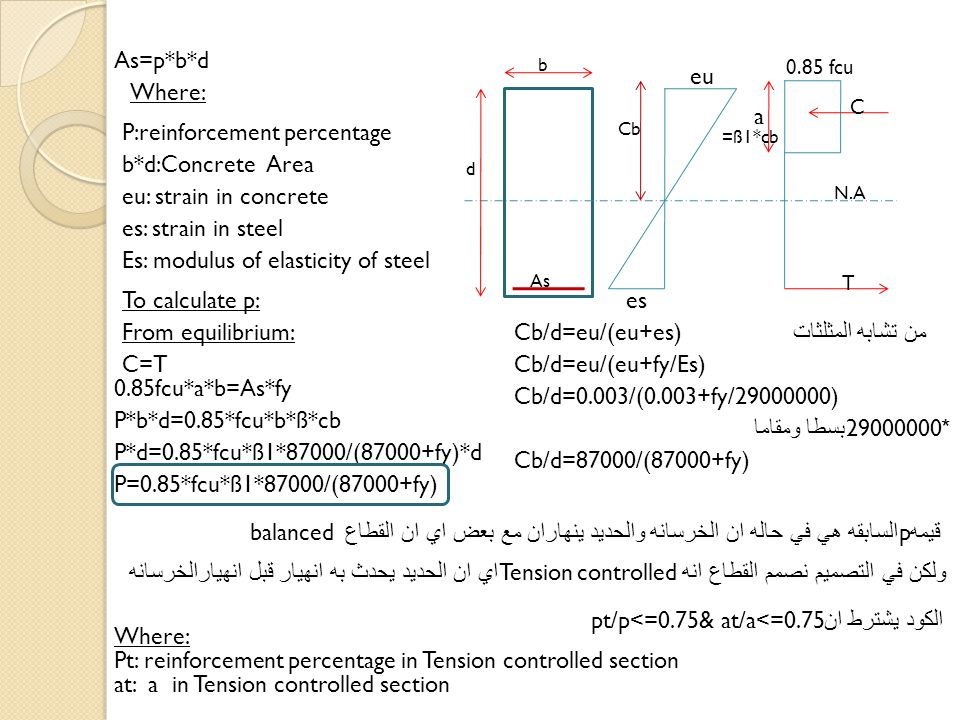As=p*b*d P:reinforcement percentage Where: b*d:Concrete Area eu es N.A Cb d As b a C T eu: strain in concrete es: strain in steel من تشابه المثلثات Cb