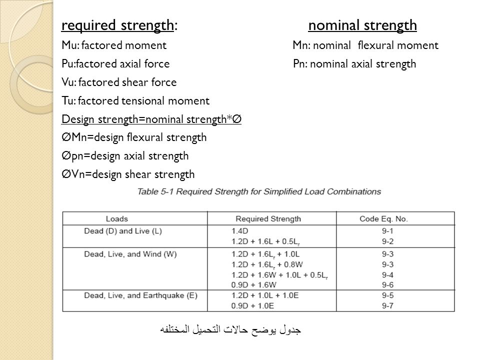 required strength: nominal strength Mu: factored moment Mn: nominal flexural moment Pu:factored axial force Pn: nominal axial strength Vu: factored sh