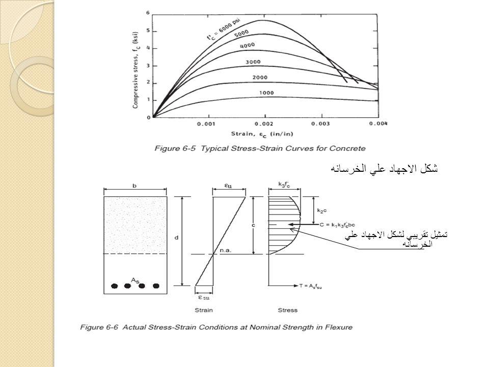 شكل الاجهاد علي الخرسانه تمثيل تقريبي لشكل الاجهاد علي الخرسانه