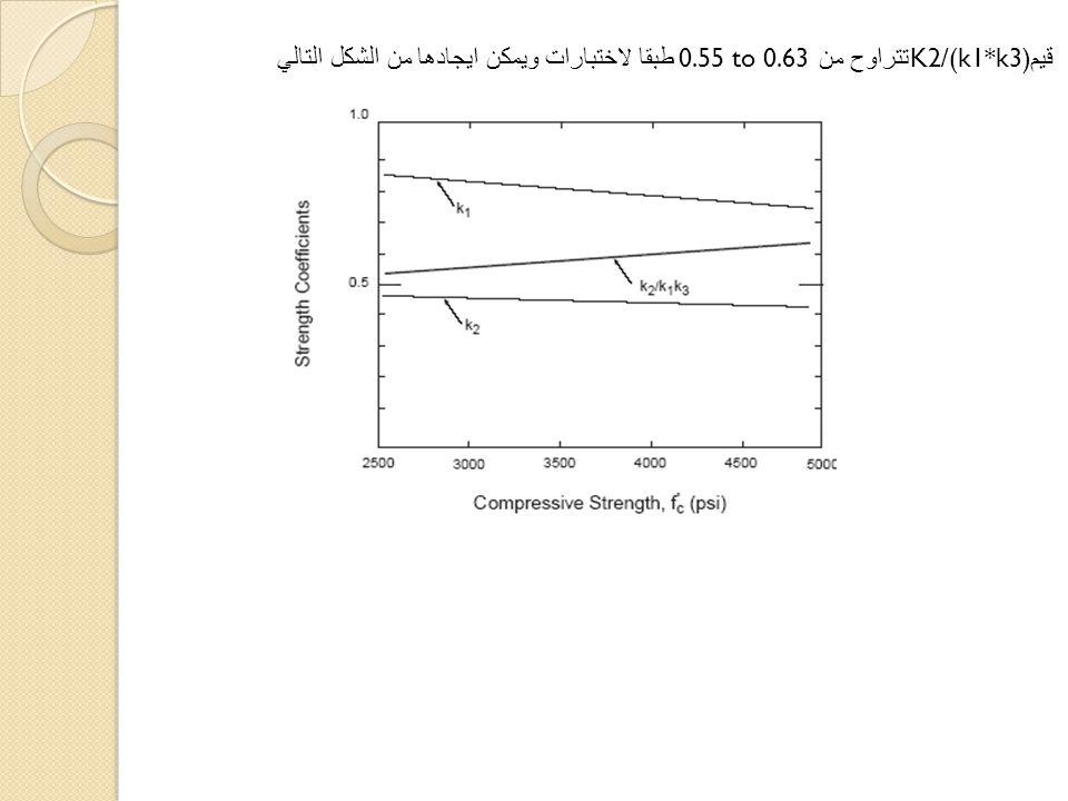 تتراوح من K2/(k1*k3) قيم 0.55 to 0.63 طبقا لاختبارات ويمكن ايجادها من الشكل التالي