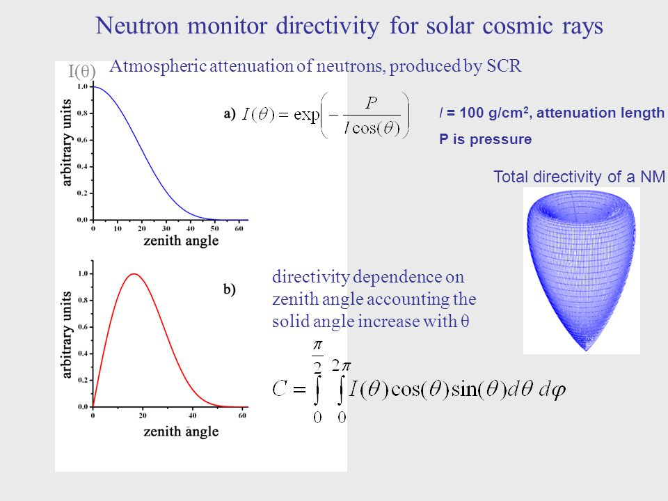 Neutron monitor directivity for solar cosmic rays Atmospheric attenuation of neutrons, produced by SCR directivity dependence on zenith angle accounti