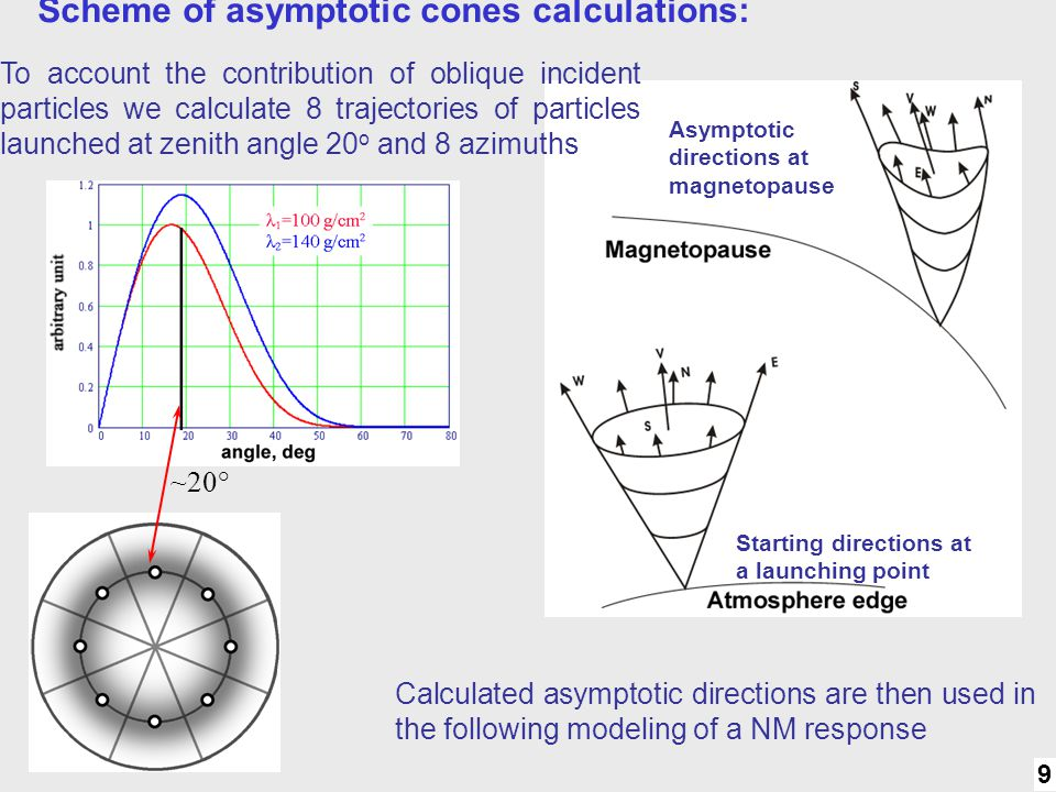 9 Method: 8 direct. Scheme of asymptotic cones calculations: ~20° Starting directions at a launching point Asymptotic directions at magnetopause To ac