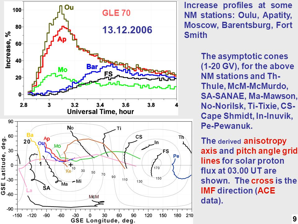 GLE 70 9 Increase profiles at some NM stations: Oulu, Apatity, Moscow, Barentsburg, Fort Smith The asymptotic cones (1-20 GV), for the above NM statio