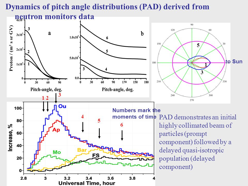 1 2 3 4 5 6 Dynamics of pitch angle distributions (PAD) derived from neutron monitors data 1 3 5 to Sun Numbers mark the moments of time PAD demonstra