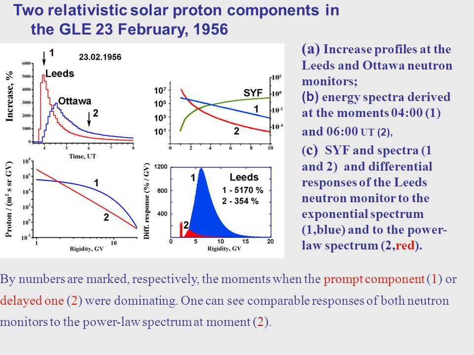 (a) Increase profiles at the Leeds and Ottawa neutron monitors; (b) energy spectra derived at the moments 04:00 (1) and 06:00 UT (2), ( c) SYF and spe