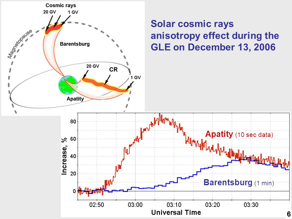 Anisotropy Solar cosmic rays anisotropy effect during the GLE on December 13, 2006 Apatity (10 sec data) Barentsburg (1 min) 6