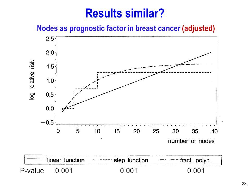 23 Results similar? Nodes as prognostic factor in breast cancer (adjusted) P-value 0.0010.001 0.001