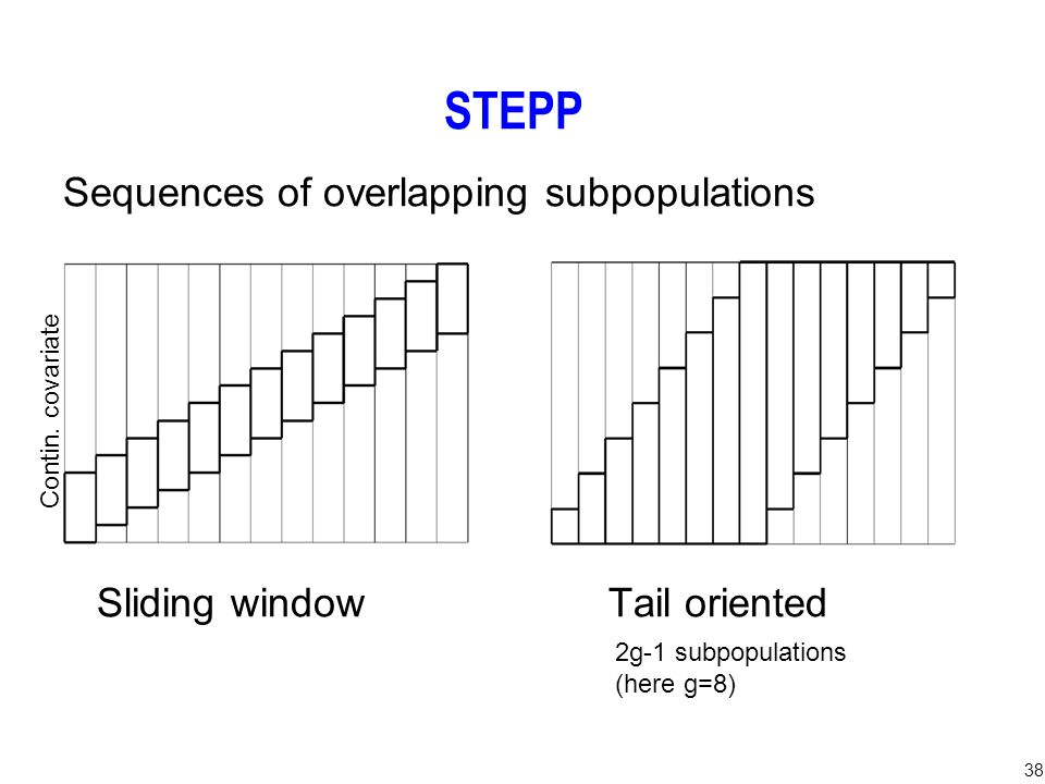 38 STEPP Sequences of overlapping subpopulations Sliding window Tail oriented Contin. covariate 2g-1 subpopulations (here g=8)