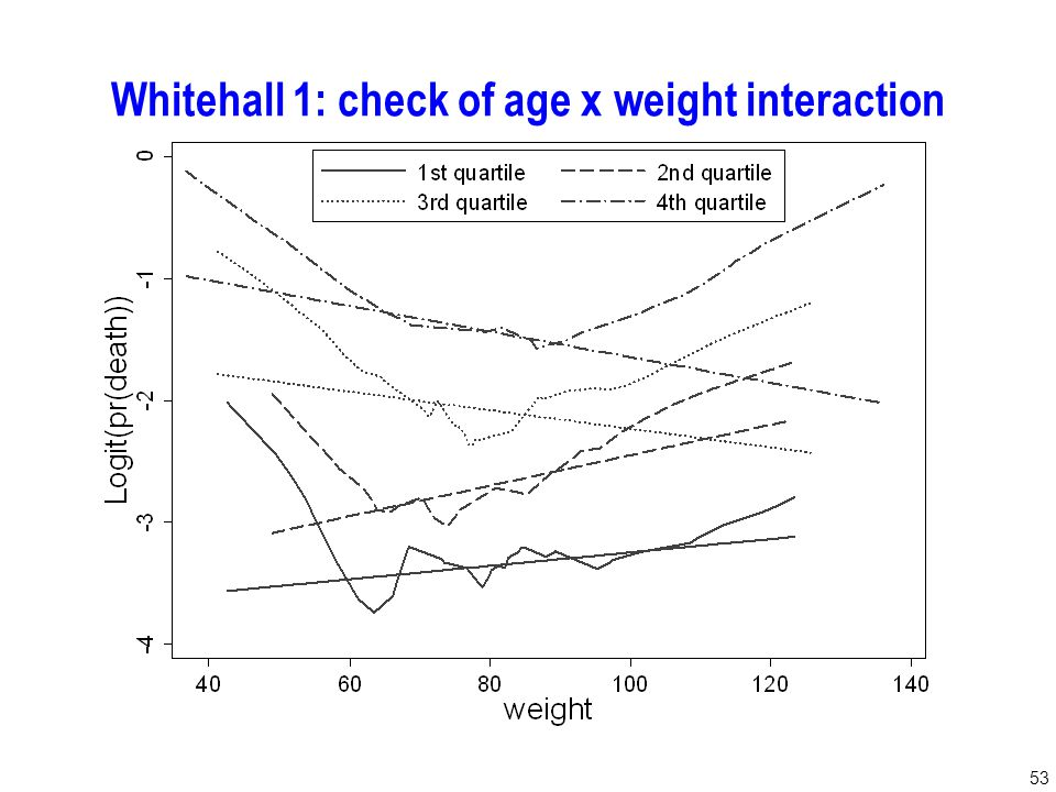 53 Whitehall 1: check of age x weight interaction