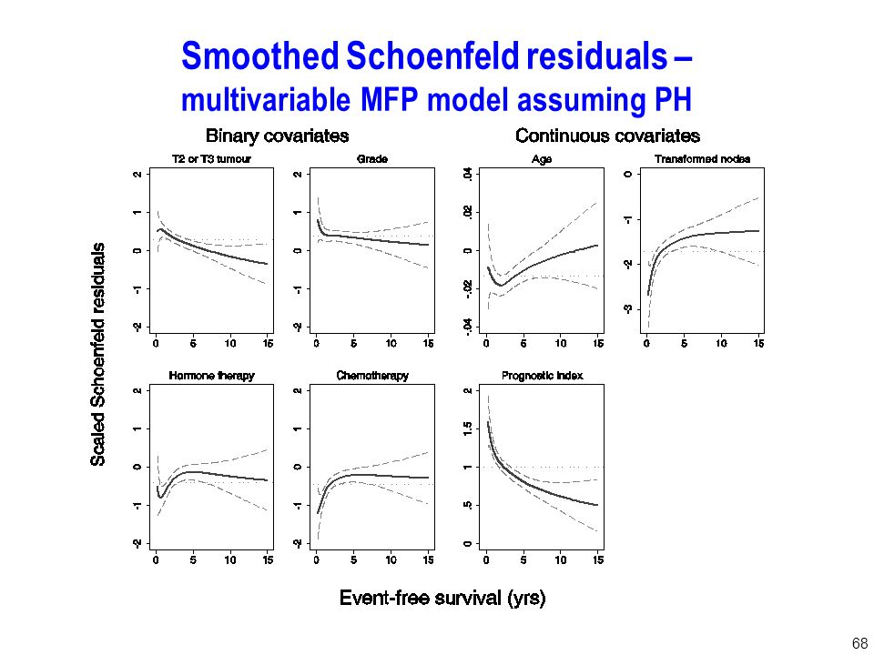68 Smoothed Schoenfeld residuals – multivariable MFP model assuming PH