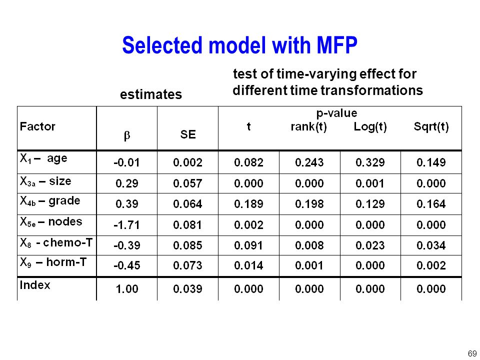 69 estimates test of time-varying effect for different time transformations Selected model with MFP