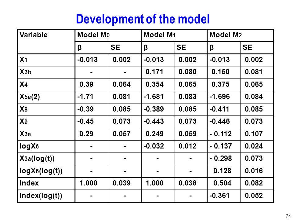 74 Development of the model VariableModel M 0 Model M 1 Model M 2 βSEβ β X1X1 -0.013 0.002-0.013 0.002-0.013 0.002 X 3b -- 0.171 0.080 0.150 0.081 X4X4 0.39 0.064 0.354 0.065 0.375 0.065 X 5e (2)-1.71 0.081-1.681 0.083-1.696 0.084 X8X8 -0.39 0.085-0.389 0.085-0.411 0.085 X9X9 -0.45 0.073-0.443 0.073-0.446 0.073 X 3a 0.29 0.057 0.249 0.059- 0.112 0.107 logX 6 ---0.032 0.012- 0.137 0.024 X 3a (log(t))----- 0.298 0.073 logX 6 (log(t))---- 0.128 0.016 Index 1.000 0.039 1.000 0.038 0.504 0.082 Index(log(t))-----0.361 0.052