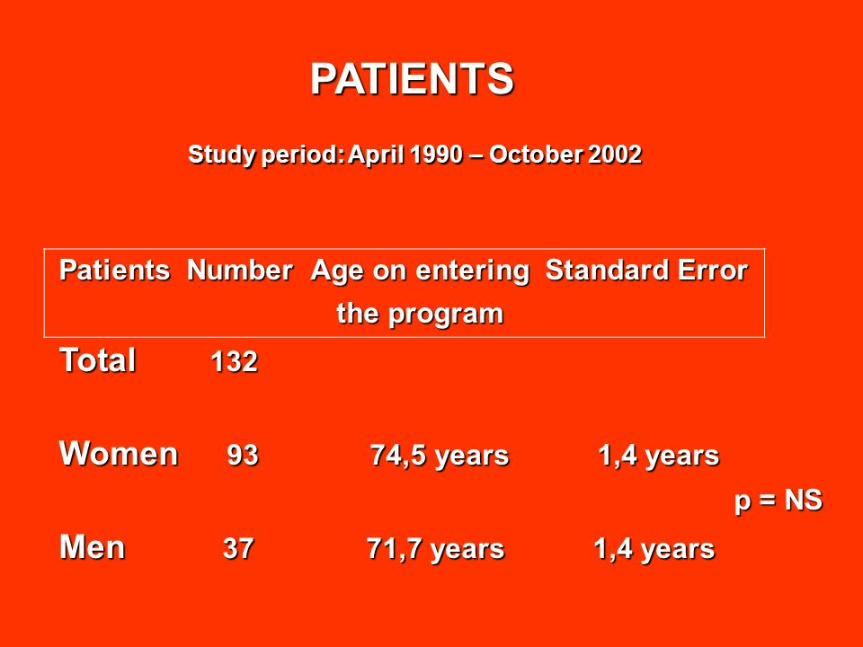 PATIENTS PATIENTS Study period: April 1990 – October 2002 Patients Number Age on entering Standard Error the program the program Total 132 Women 93 74,5 years 1,4 years p = NS p = NS Men 37 71,7 years 1,4 years
