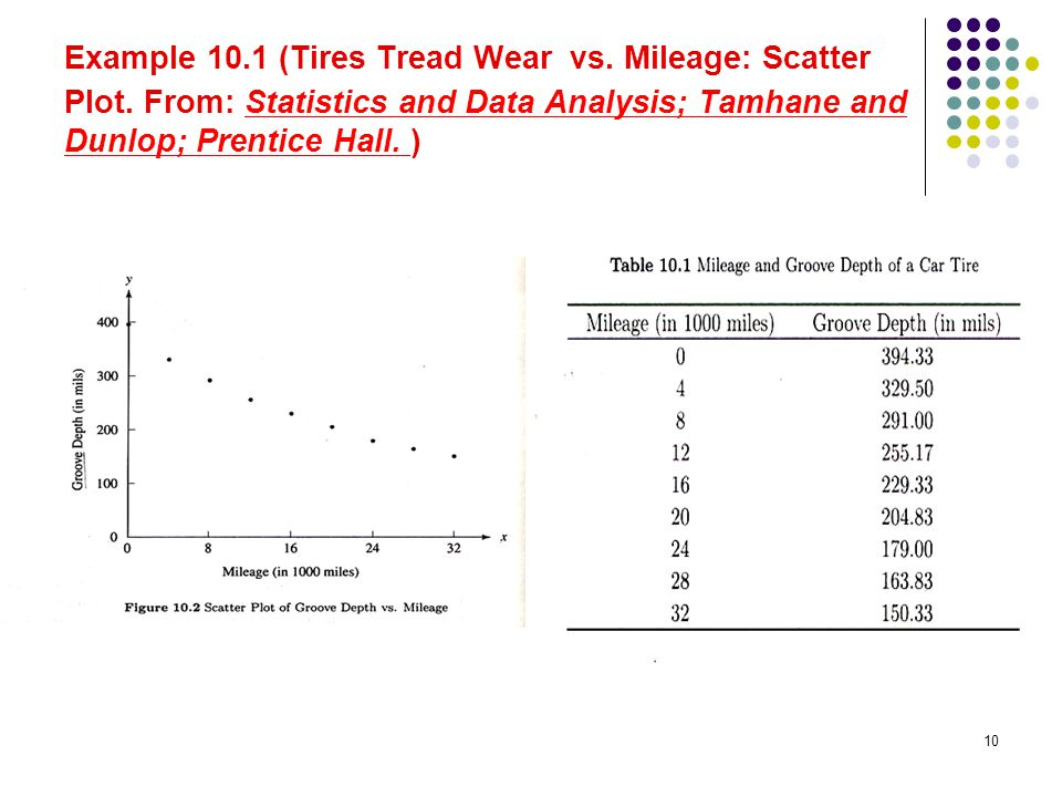 Example 10.1 (Tires Tread Wear vs. Mileage: Scatter Plot. From: Statistics and Data Analysis; Tamhane and Dunlop; Prentice Hall. ) 10