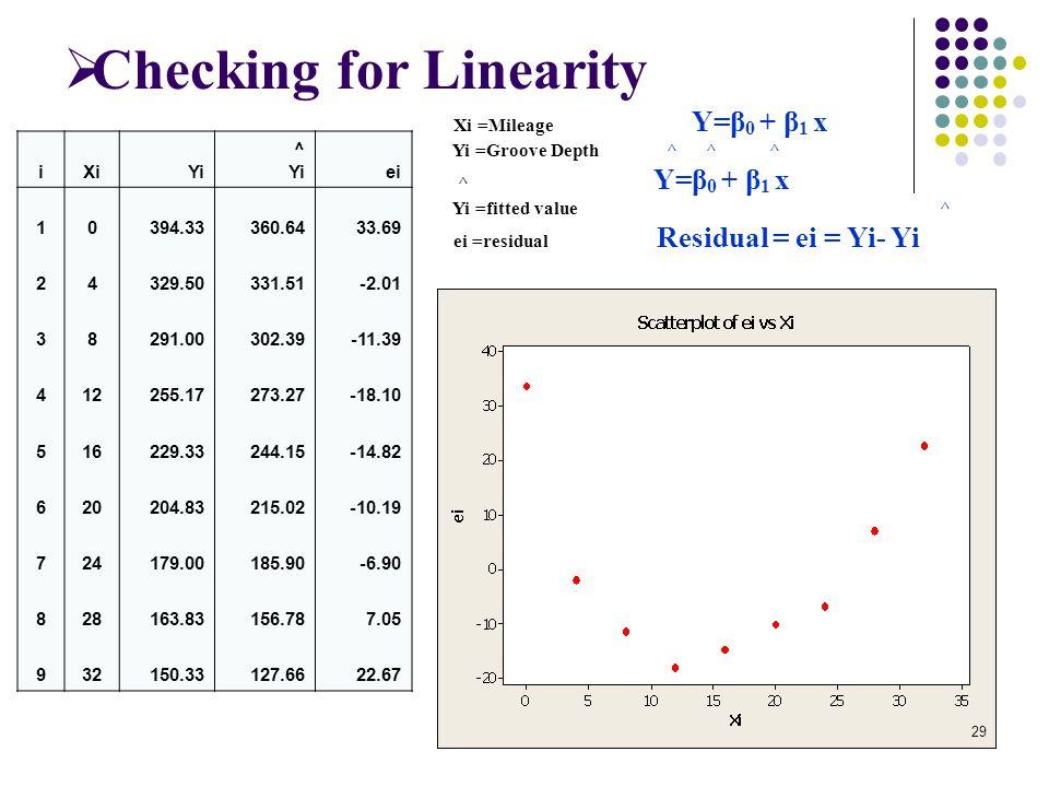  Checking for Linearity Xi =Mileage Y=β 0 + β 1 x Yi =Groove Depth ^ ^ ^ ^ Y=β 0 + β 1 x Yi =fitted value ^ ei =residual Residual = ei = Yi- Yi iXiYi