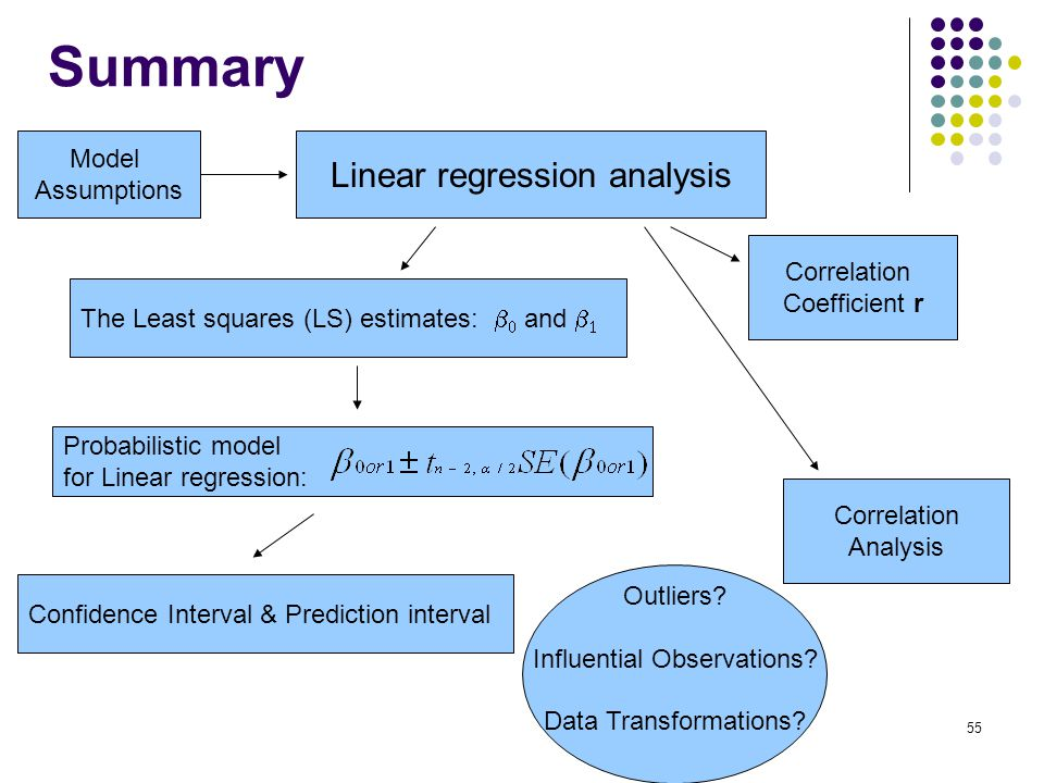 Summary Linear regression analysis The Least squares (LS) estimates:   and   Correlation Coefficient r Probabilistic model for Linear regression: