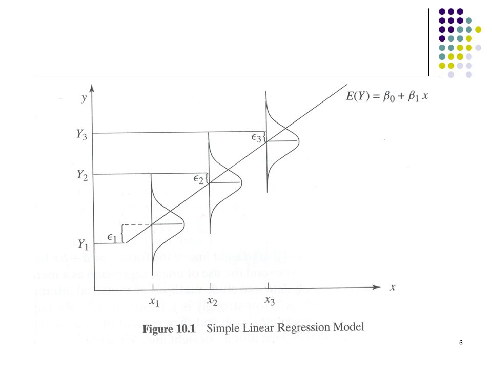 Linear function of the predictor variable Have a common variance, Same for all values of x.