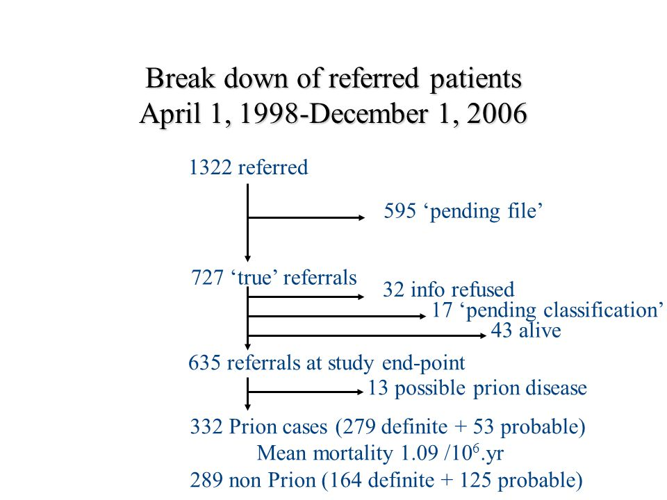 Break down of referred patients April 1, 1998-December 1, 2006 1322 referred 595 'pending file' 727 'true' referrals 635 referrals at study end-point 332 Prion cases (279 definite + 53 probable) Mean mortality 1.09 /10 6.yr 289 non Prion (164 definite + 125 probable) 32 info refused 17 'pending classification' 43 alive 13 possible prion disease