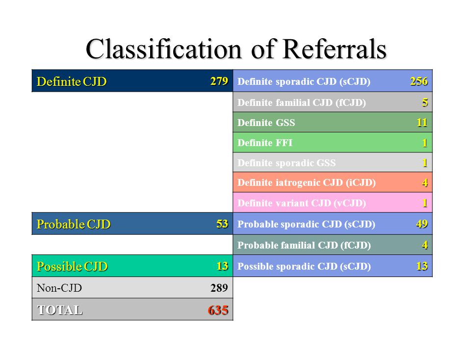 Classification of Referrals Definite CJD 279 Definite sporadic CJD (sCJD)256 Definite familial CJD (fCJD)5 Definite GSS11 Definite FFI1 Definite sporadic GSS1 Definite iatrogenic CJD (iCJD)4 Definite variant CJD (vCJD)1 Probable CJD 53 Probable sporadic CJD (sCJD)49 Probable familial CJD (fCJD)4 Possible CJD 13 Possible sporadic CJD (sCJD)13 Non-CJD289 TOTAL635