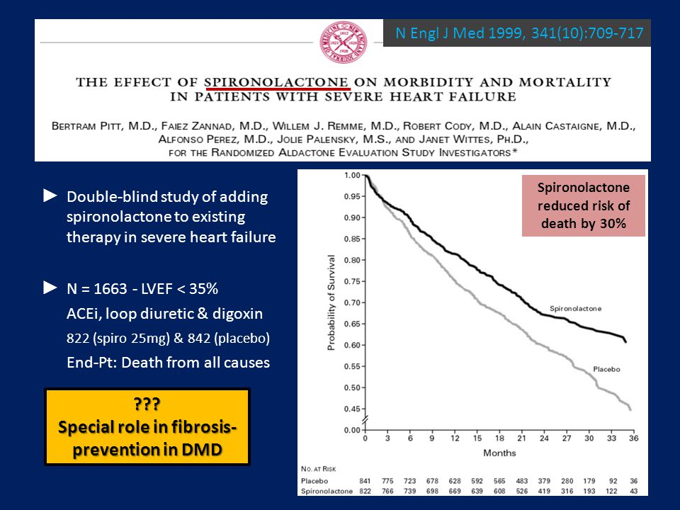► Double-blind study of adding spironolactone to existing therapy in severe heart failure ► N = 1663 - LVEF < 35% ACEi, loop diuretic & digoxin 822 (spiro 25mg) & 842 (placebo) End-Pt: Death from all causes N Engl J Med 1999, 341(10):709-717 Spironolactone reduced risk of death by 30% .
