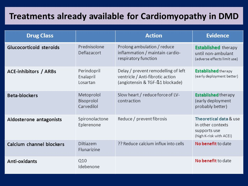 Treatments already available for Cardiomyopathy in DMD Drug ClassActionEvidence Glucocorticoid steroids Prednisolone Deflazacort Prolong ambulation / reduce inflammation / maintain cardio- respiratory function Established Established therapy until non-ambulant (adverse effects limit use) ACE-inhibitors / ARBs Perindopril Enalapril Losartan Delay / prevent remodelling of left ventricle / Anti-fibrotic action (angiotensin & TGF- ß 1 blockade) Established Established therapy (early deployment better) Beta-blockers Metoprolol Bisoprolol Carvedilol Slow heart / reduce force of LV- contraction Established Established therapy (early deployment probably better) Aldosterone antagonists Spironolactone Eplerenone Reduce / prevent fibrosisTheoretical data & use in other contexts supports use (high K-risk with ACEi) Calcium channel blockers Diltiazem Flunarizine .