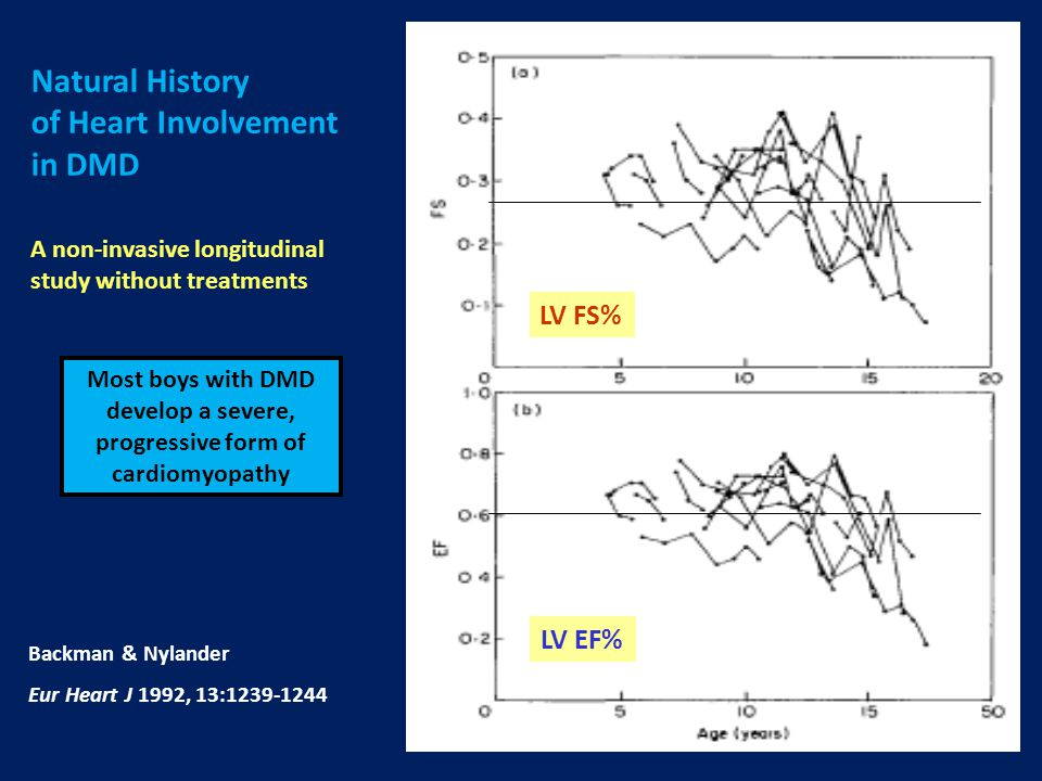 Development of Cardiomyopathy ► 28% (21/86) developed LV-dysfunction during follow-up 11% (7/63) Steroid (+) vs 61% (14/23) Steroid (-) (p < 0.0001) ► No differences in ECG changes & No arrhythmias in any patient ► Freedom from new-onset cardiomyopathy during follow-up: ► Rate of decline in LVEF% & FS% lower in steroid treated patients Schram G, et al.