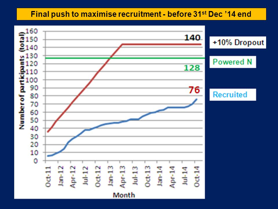 Final push to maximise recruitment - before 31 st Dec '14 end