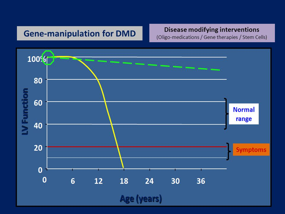 The BHF-funded 'DMD Heart-Protection Trial' (Ongoing) T o determine in a major clinical trial whether starting: ◊ combination therapy with ACE-inhibitor & beta-blocker ◊ before the onset of echo-detectable LV dysfunction ◊ delays onset or slows progression rate of cardiomyopathy ◊ five-UK-centre, double-blind, randomised, placebo-controlled trial ◊ over 5 years (2 years recruitment / 3-5 years follow up)