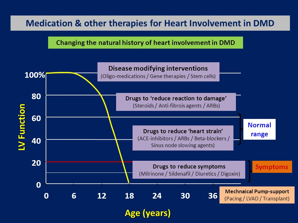Beneficial effects of beta-blockers & ACEi in DMD Ogata H, et al. J Cardiol 2009, 53(1):72-8