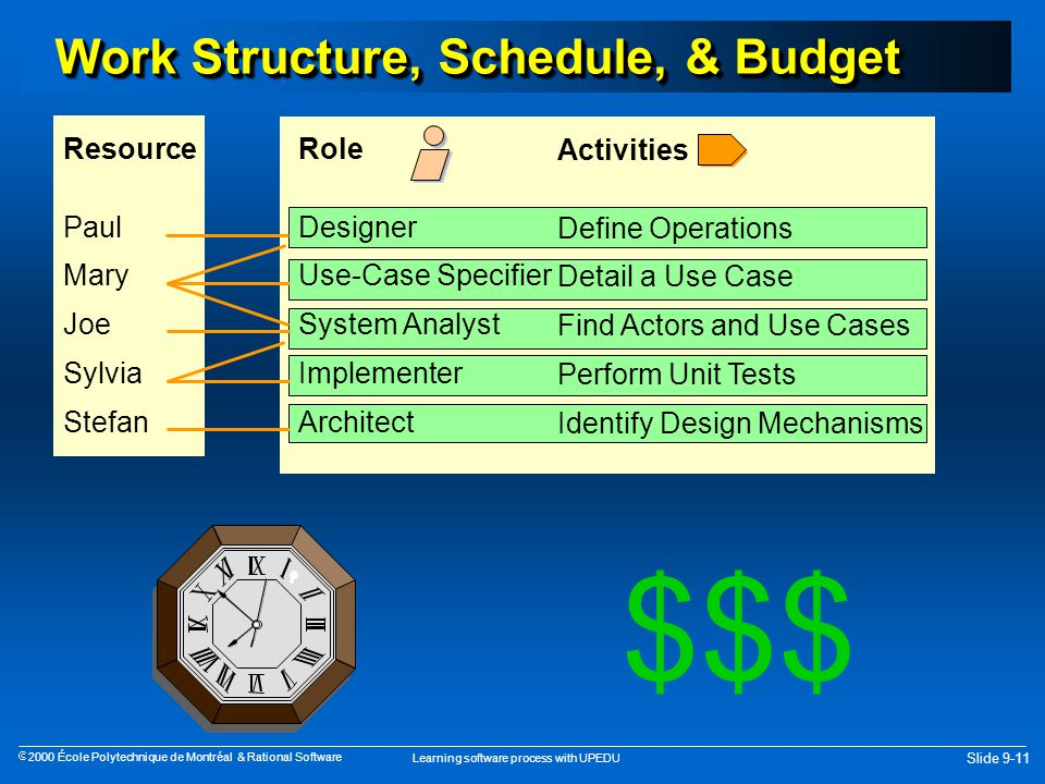 Learning software process with UPEDU Slide 9-11  2000 École Polytechnique de Montréal & Rational Software Work Structure, Schedule, & Budget Resource Paul Mary Joe Sylvia Stefan Role Designer Use-Case Specifier System Analyst Implementer Architect Activities Define Operations Detail a Use Case Find Actors and Use Cases Perform Unit Tests Identify Design Mechanisms $$$