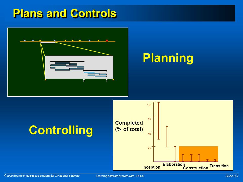 Learning software process with UPEDU Slide 9-13  2000 École Polytechnique de Montréal & Rational Software Project Management Engineering Workflow Implementation Test Analysis & Design Process Disciplines Supporting Workflows Config.