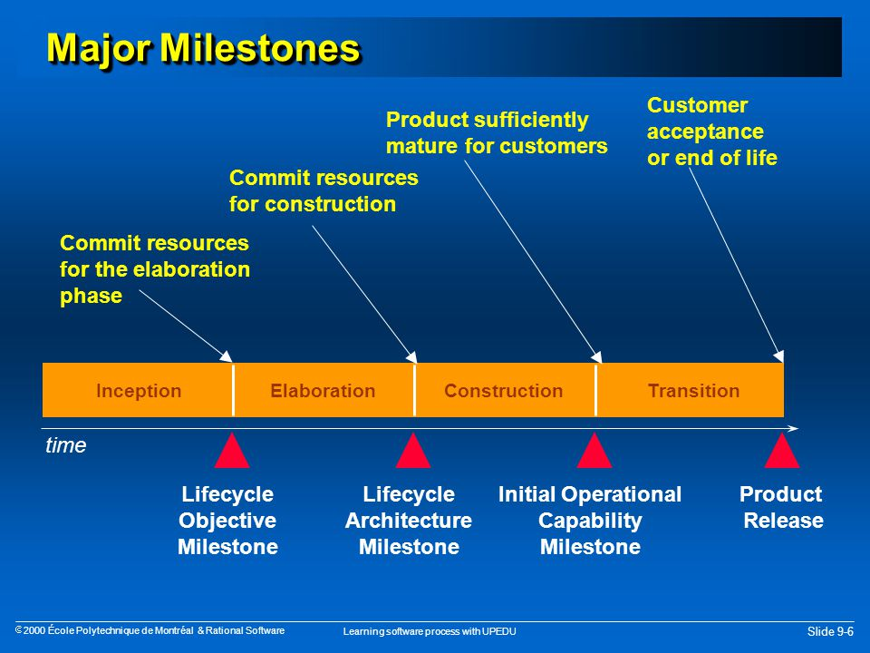 Learning software process with UPEDU Slide 9-6  2000 École Polytechnique de Montréal & Rational Software Major Milestones InceptionElaborationConstructionTransition Commit resources for the elaboration phase Lifecycle Objective Milestone Commit resources for construction Lifecycle Architecture Milestone Product sufficiently mature for customers Initial Operational Capability Milestone Customer acceptance or end of life Product Release time