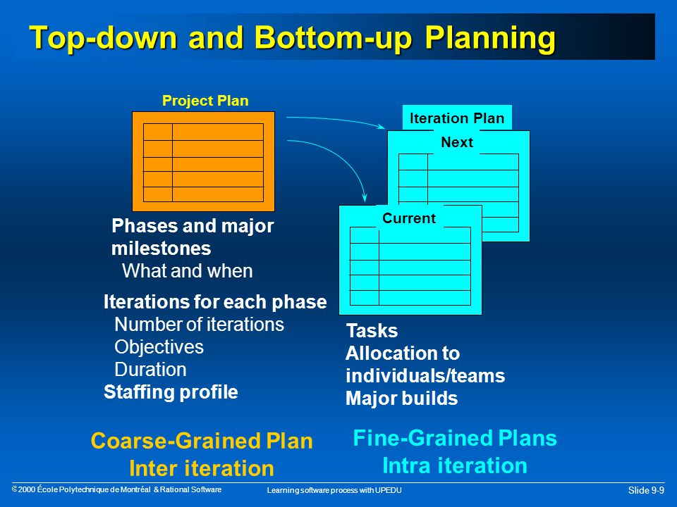 Learning software process with UPEDU Slide 9-9  2000 École Polytechnique de Montréal & Rational Software Top-down and Bottom-up Planning Current Iteration Plan Phases and major milestones What and when Project Plan Iterations for each phase Number of iterations Objectives Duration Staffing profile Fine-Grained Plans Intra iteration Coarse-Grained Plan Inter iteration Next Tasks Allocation to individuals/teams Major builds