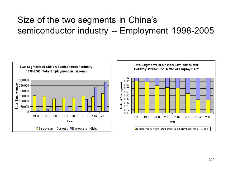 27 Size of the two segments in China's semiconductor industry -- Employment 1998-2005
