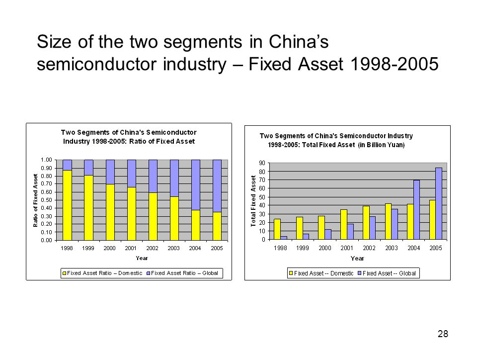 28 Size of the two segments in China's semiconductor industry – Fixed Asset 1998-2005