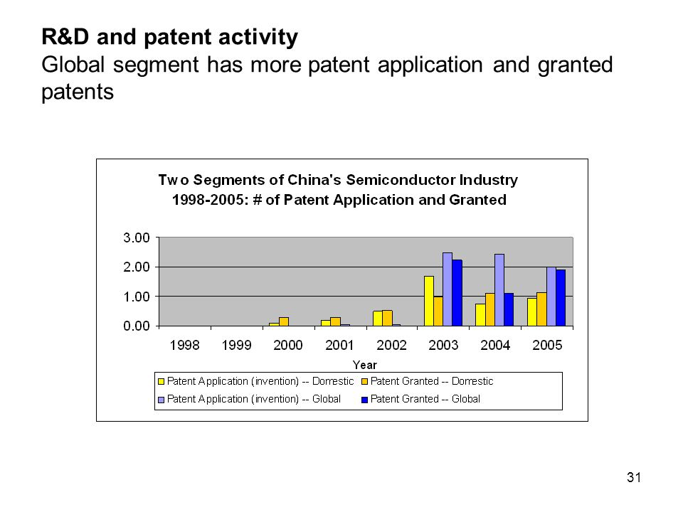 31 R&D and patent activity Global segment has more patent application and granted patents