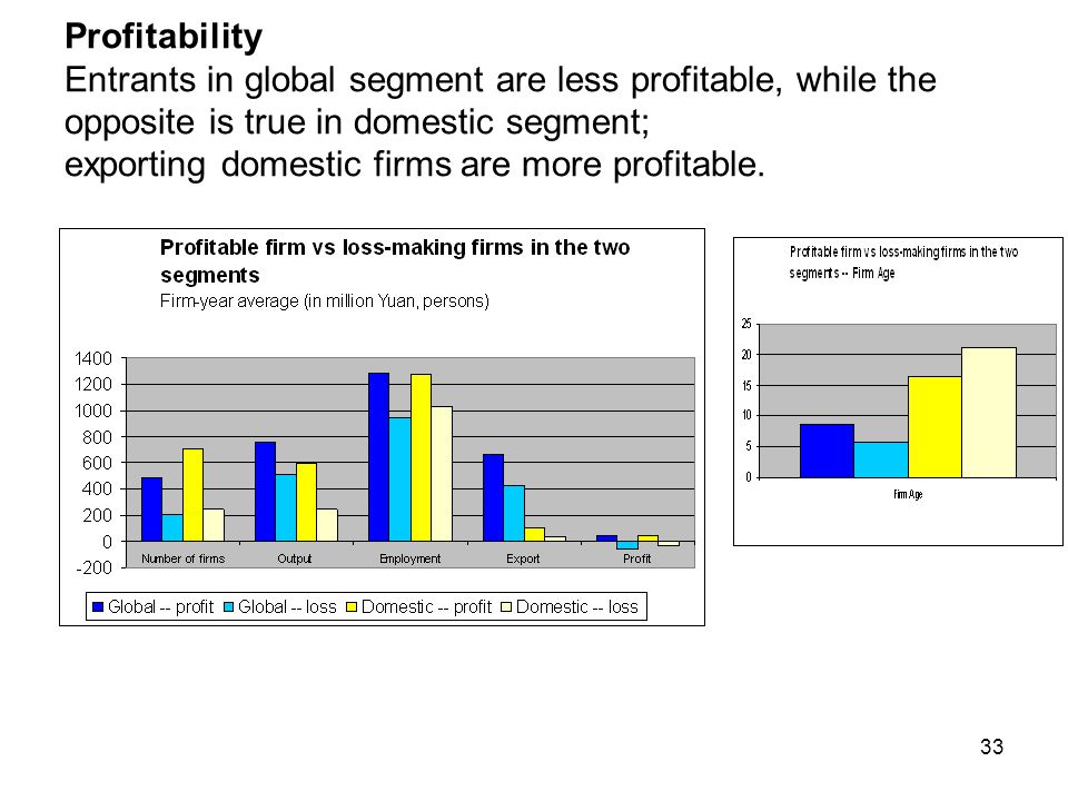 33 Profitability Entrants in global segment are less profitable, while the opposite is true in domestic segment; exporting domestic firms are more profitable.