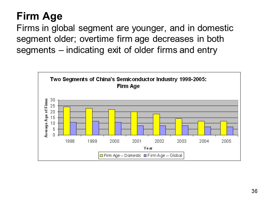 36 Firm Age Firms in global segment are younger, and in domestic segment older; overtime firm age decreases in both segments – indicating exit of older firms and entry