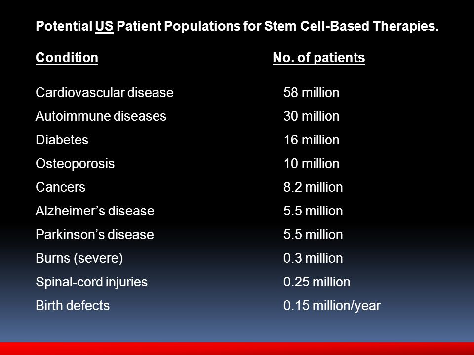 Potential US Patient Populations for Stem Cell-Based Therapies. Condition No. of patients Cardiovascular disease 58 million Autoimmune diseases 30 mil