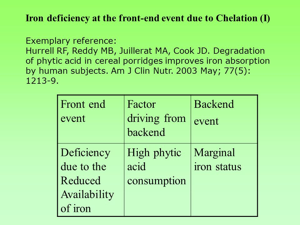 Iron deficiency at the front-end event due to Chelation (I) Exemplary reference: Hurrell RF, Reddy MB, Juillerat MA, Cook JD.