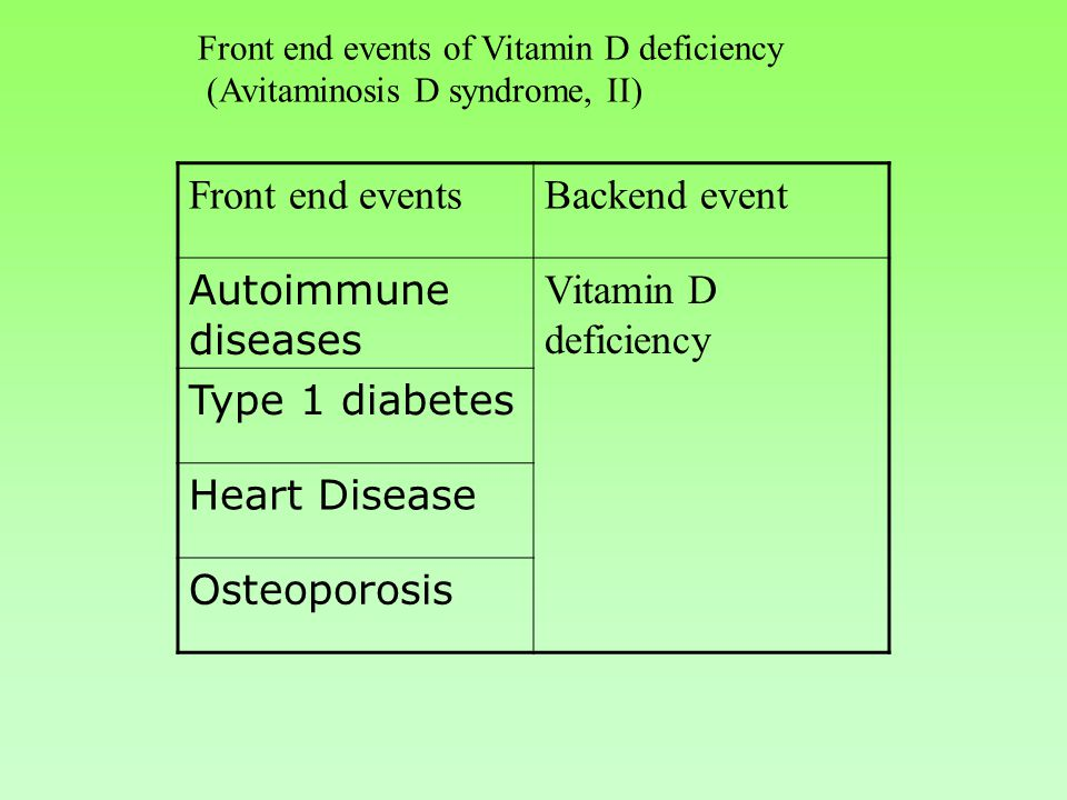 Front end events of Vitamin D deficiency (Avitaminosis D syndrome, II) Front end eventsBackend event Autoimmune diseases Vitamin D deficiency Type 1 diabetes Heart Disease Osteoporosis