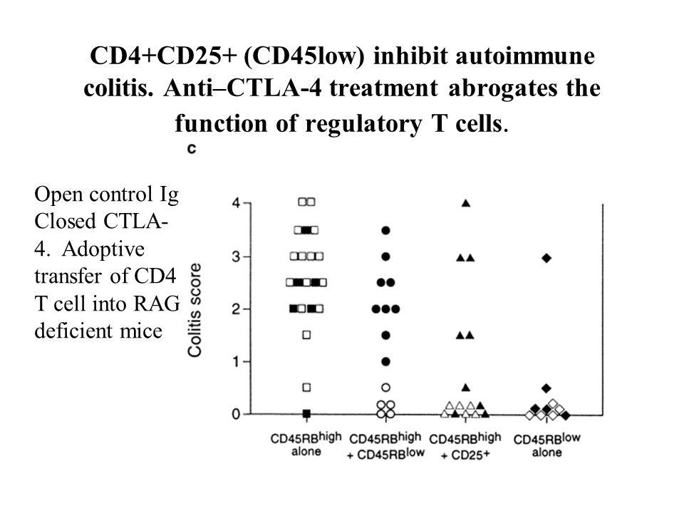CD4+CD25+ (CD45low) inhibit autoimmune colitis. Anti–CTLA-4 treatment abrogates the function of regulatory T cells. Open control Ig Closed CTLA- 4. Ad