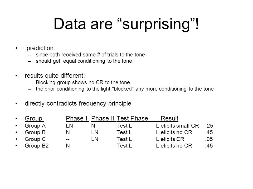 Data are surprising !.prediction: –since both received same # of trials to the tone- –should get equal conditioning to the tone results quite different: –Blocking group shows no CR to the tone- –the prior conditioning to the light blocked any more conditioning to the tone directly contradicts frequency principle Group Phase I Phase II Test Phase Result Group ALNNTest L L elicits small CR.25 Group BNLNTest L L elicits no CR.45 Group C--LNTest L L elicits CR.05 Group B2N----Test L L elicits no CR.45
